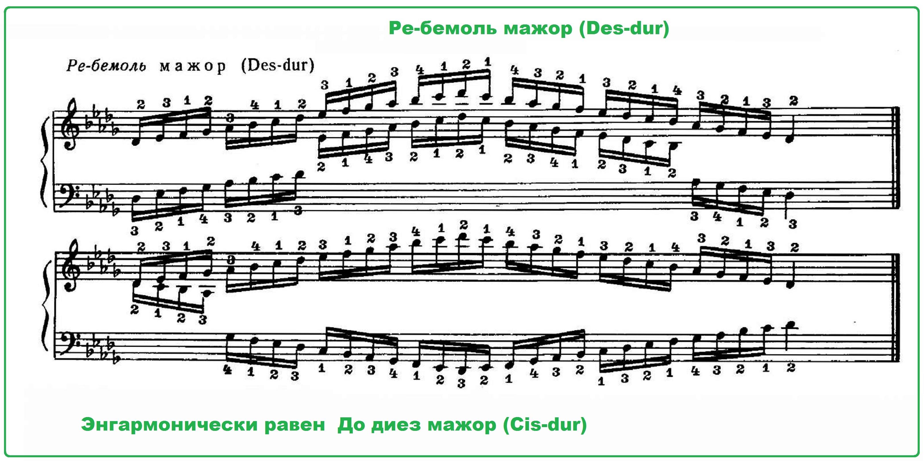 Все гаммы в картинках музыка